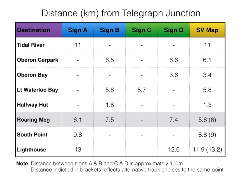 Distance (km) from Telegraph Junction - Wilsons Promontory National Park